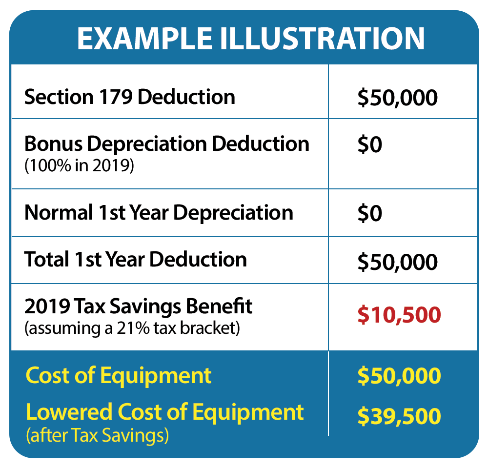 Section 179 Deduction and How it Can Help Your Company ...